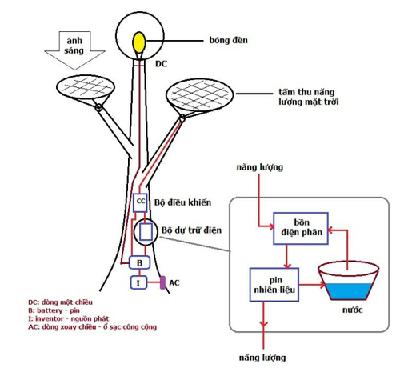 Cây đèn đường - giải pháp cho tiết kiệm điện năng