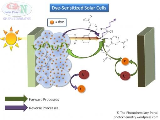 Pin mặt trời tinh thể nano TiO2 – chất nhạy quang (DSCs)