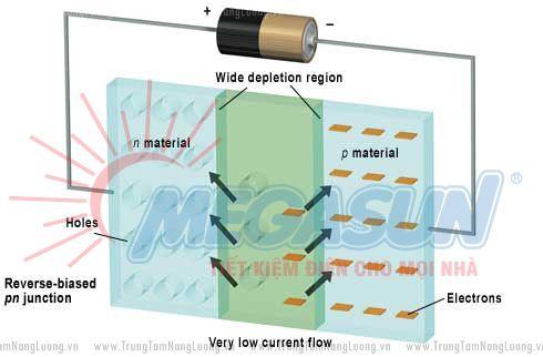 Cấu trúc chuyển tiếp p-n, thành phần quan trọng nhất của điốt bán dẫn. Tiền đề chế tạo thành công pin năng lượng Mặt Trời hoàn thiện