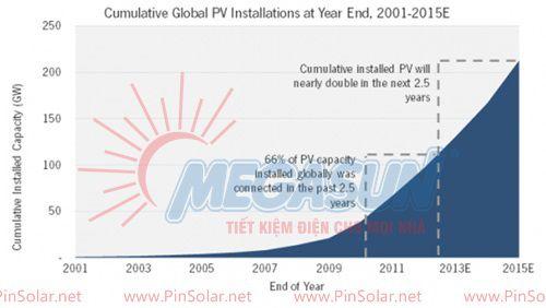 Đồ thị 2: Tình hình xây dựng các nhà máy quang điện mặt trời trong các năm 2001-2015.