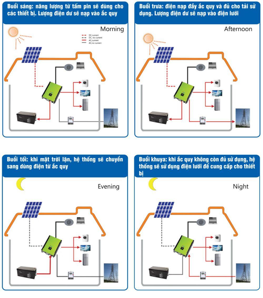 Sơđồ hệ thống điện mặt trời sử dụng Bộ chuyển đổi điện đa dụng MEGASUN
