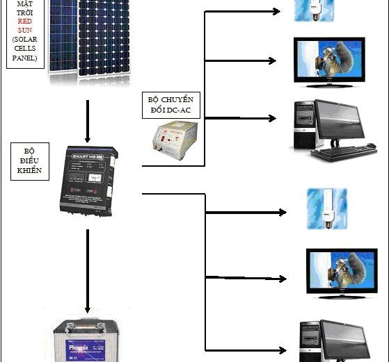 Cấu hình tiêu biểu của hệ thống Pin năng lượng mặt trời