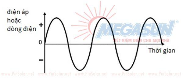 Dòng điện AC tín hiệu hình Sin